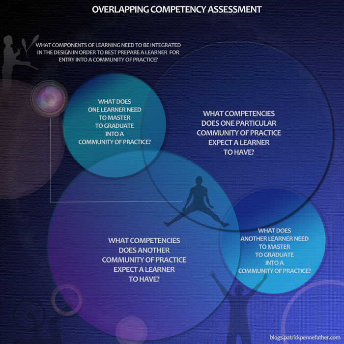overlappingcompetencyassessment